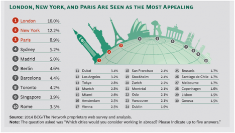 Copenhagen only the 28th most desirable city