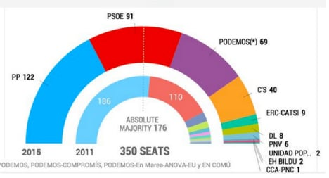 Spanish voters give old guard a kicking as leftists ride high
