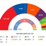 Results: Victory for Socialists but need pacts to govern