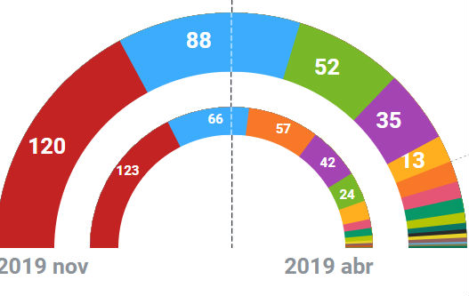 Spanish election results: Socialists win most seats, PP and Vox make huge gains, C's collapse