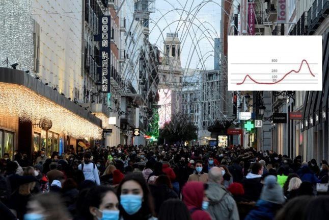 CHARTS: How Spain's infection rates look ahead of Christmas