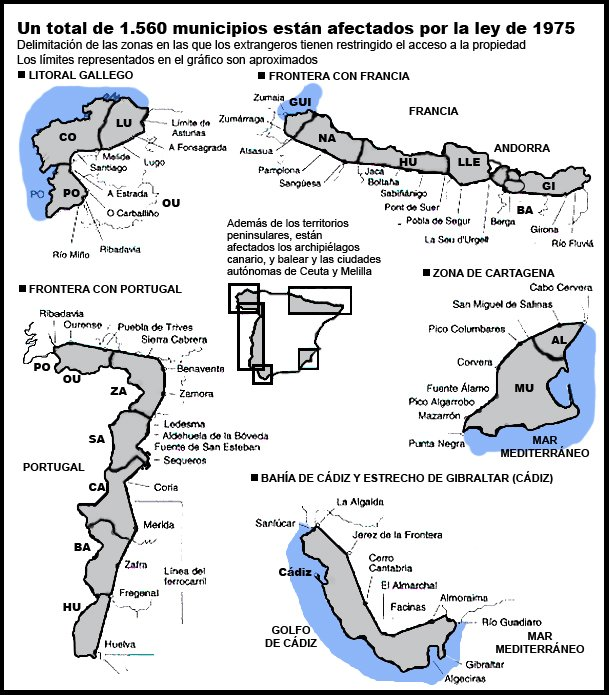 map military permits property spain
